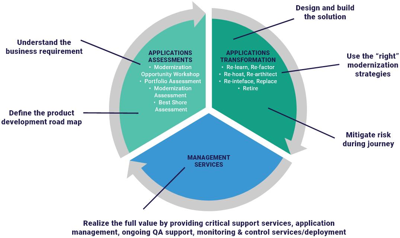 life-cycle model - Application Modernization