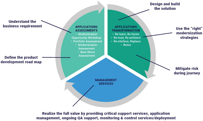 Full Lifecycle: Modernization & Transformation